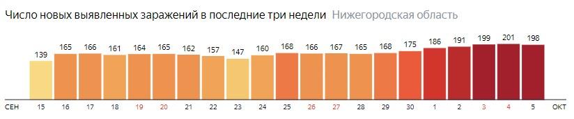 Число новых зараженных КОВИД-19 по дням в Нижегородской области на 5 октября 2020 года