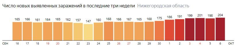 Число новых зараженных КОВИД-19 по дням в Нижегородской области на 6 октября 2020 года