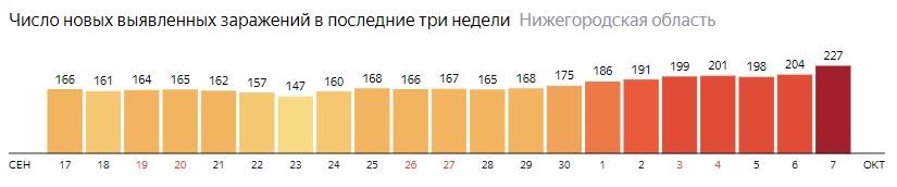 Число новых зараженных КОВИД-19 по дням в Нижегородской области на 7 октября 2020 года