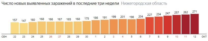 Число новых зараженных КОВИД-19 по дням в Нижегородской области на 12 октября 2020 года