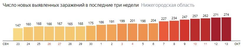 Число новых зараженных КОВИД-19 по дням в Нижегородской области на 13 октября 2020 года