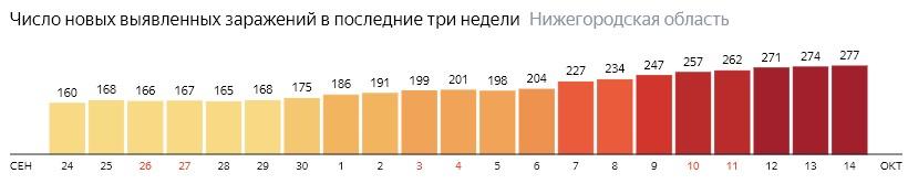 Число новых зараженных КОВИД-19 по дням в Нижегородской области на 14 октября 2020 года