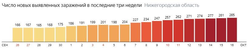 Число новых зараженных КОВИД-19 по дням в Нижегородской области на 16 октября 2020 года