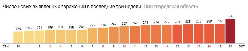 Число новых зараженных КОВИД-19 по дням в Нижегородской области на 20 октября 2020 года