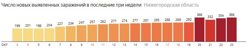 Число новых зараженных КОВИД-19 по дням в Нижегородской области на 23 октября 2020 года