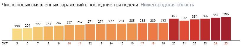 Число новых зараженных КОВИД-19 по дням в Нижегородской области на 25 октября 2020 года