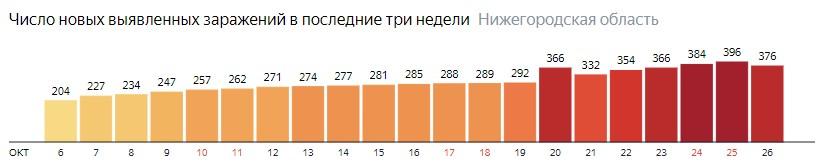 Число новых зараженных КОВИД-19 по дням в Нижегородской области на 26 октября 2020 года