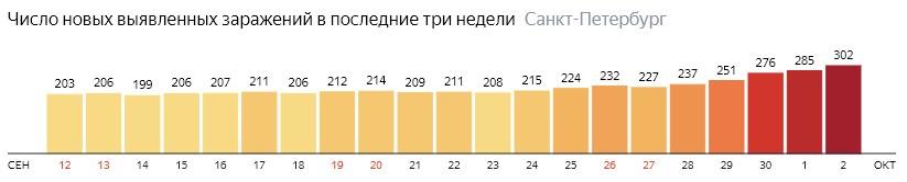 Число новых зараженных КОВИД-19 по дням в Санкт-Петербурге на 2 октября 2020 года