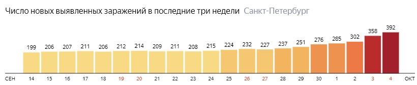 Число новых зараженных КОВИД-19 по дням в Санкт-Петербурге на 4 октября 2020 года