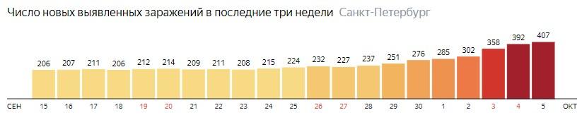 Число новых зараженных КОВИД-19 по дням в Санкт-Петербурге на 5 октября 2020 года