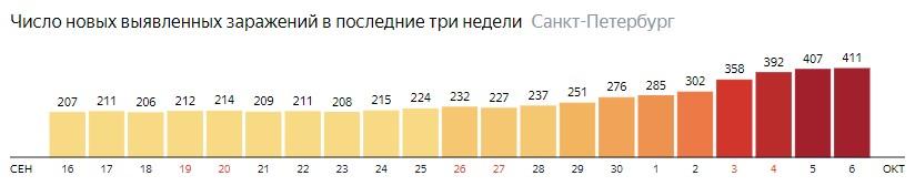 Число новых зараженных КОВИД-19 по дням в Санкт-Петербурге на 6 октября 2020 года