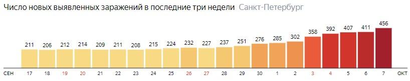 Число новых зараженных КОВИД-19 по дням в Санкт-Петербурге на 7 октября 2020 года