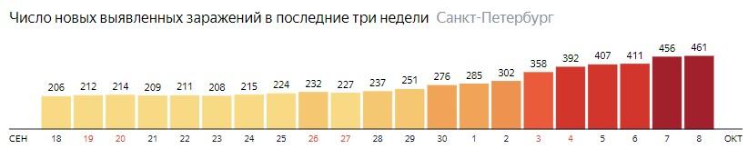 Число новых зараженных КОВИД-19 по дням в Санкт-Петербурге на 8 октября 2020 года