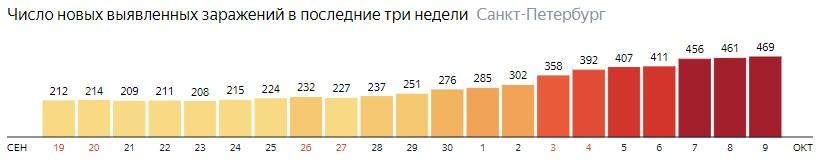 Число новых зараженных КОВИД-19 по дням в Санкт-Петербурге на 9 октября 2020 года