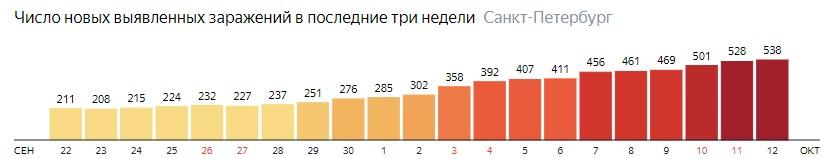 Число новых зараженных КОВИД-19 по дням в Санкт-Петербурге на 12 октября 2020 года