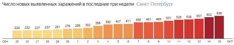 Число новых зараженных КОВИД-19 по дням в Санкт-Петербурге на 15 октября 2020 года