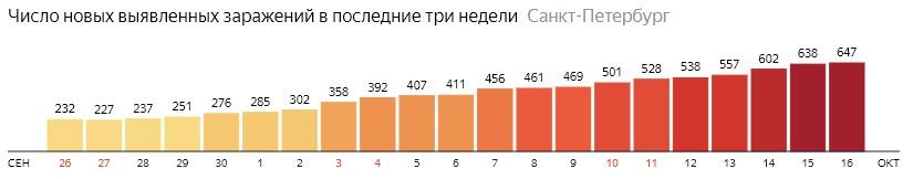 Число новых зараженных КОВИД-19 по дням в Санкт-Петербурге на 16 октября 2020 года