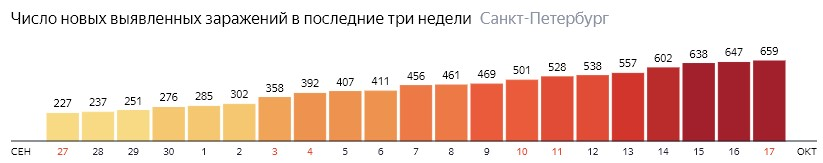Число новых зараженных КОВИД-19 по дням в Санкт-Петербурге на 17 октября 2020 года