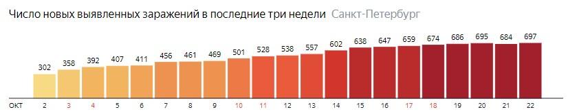 Число новых зараженных КОВИД-19 по дням в Санкт-Петербурге на 22 октября 2020 года