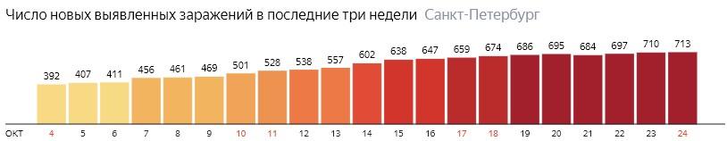 Число новых зараженных КОВИД-19 по дням в Санкт-Петербурге на 24 октября 2020 года