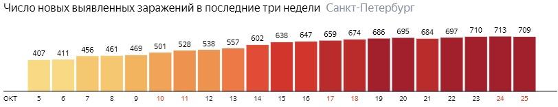 Число новых зараженных КОВИД-19 по дням в Санкт-Петербурге на 25 октября 2020 года