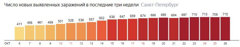 Число новых зараженных КОВИД-19 по дням в Санкт-Петербурге на 26 октября 2020 года