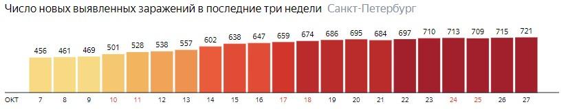 Число новых зараженных КОВИД-19 по дням в Санкт-Петербурге на 27 октября 2020 года