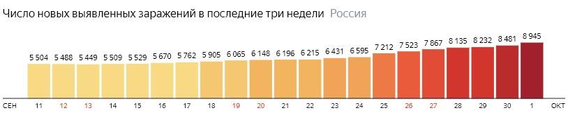 Число новых зараженных коронавирусом  по дням в России на 1 октября 2020 года
