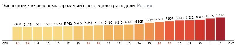 Число новых зараженных коронавирусом  по дням в России на 2 октября 2020 года