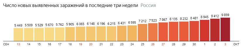 Число новых зараженных коронавирусом  по дням в России на 3 октября 2020 года