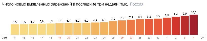 Число новых зараженных коронавирусом  по дням в России на 4 октября 2020 года