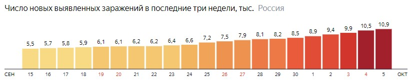 Число новых зараженных коронавирусом  по дням в России на 5 октября 2020 года