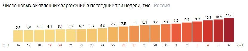 Число новых зараженных коронавирусом  по дням в России на 6 октября 2020 года