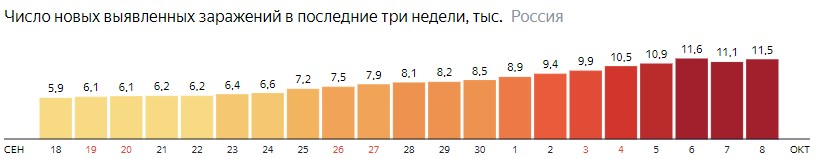 Число новых зараженных коронавирусом  по дням в России на 8 октября 2020 года