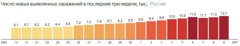 Число новых зараженных коронавирусом  по дням в России на 9 октября 2020 года