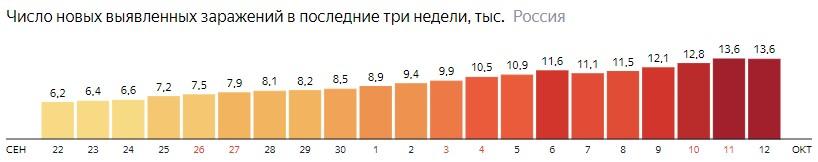 Число новых зараженных коронавирусом  по дням в России на 12 октября 2020 года