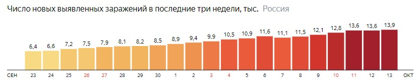 Число новых зараженных коронавирусом  по дням в России на 13 октября 2020 года