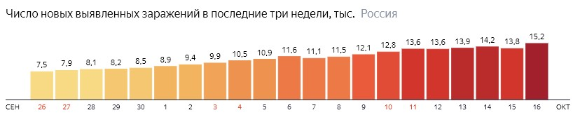 Число новых зараженных коронавирусом  по дням в России на 16 октября 2020 года