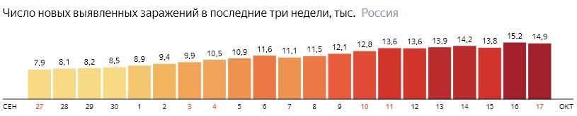 Число новых зараженных коронавирусом  по дням в России на 17 октября 2020 года