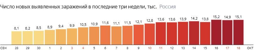 Число новых зараженных коронавирусом  по дням в России на 18 октября 2020 года