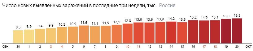 Число новых зараженных коронавирусом  по дням в России на 20 октября 2020 года