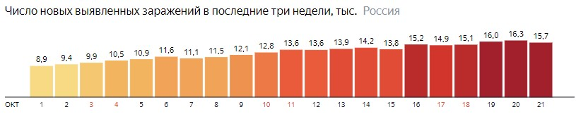 Число новых зараженных коронавирусом  по дням в России на 21 октября 2020 года