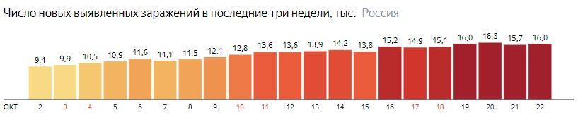 Число новых зараженных коронавирусом  по дням в России на 22 октября 2020 года