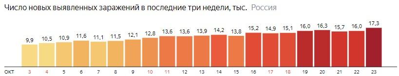 Число новых зараженных коронавирусом  по дням в России на 23 октября 2020 года