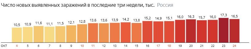 Число новых зараженных коронавирусом  по дням в России на 24 октября 2020 года