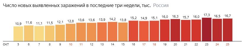 Число новых зараженных коронавирусом  по дням в России на 25 октября 2020 года