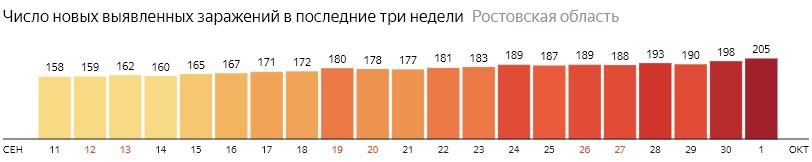 Число новых зараженных КОВИД-19 по дням в Ростовской области на 1 октября 2020 года