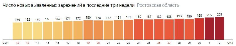 Число новых зараженных КОВИД-19 по дням в Ростовской области на 2 октября 2020 года