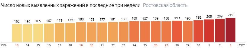 Число новых зараженных КОВИД-19 по дням в Ростовской области на 3 октября 2020 года