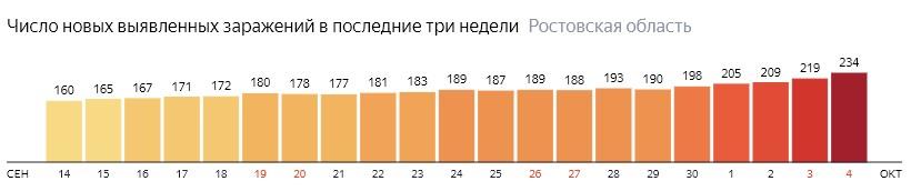Число новых зараженных КОВИД-19 по дням в Ростовской области на 4 октября 2020 года